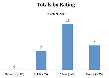 Ratings graph