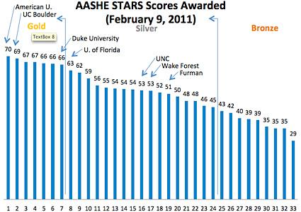 Star scores graph